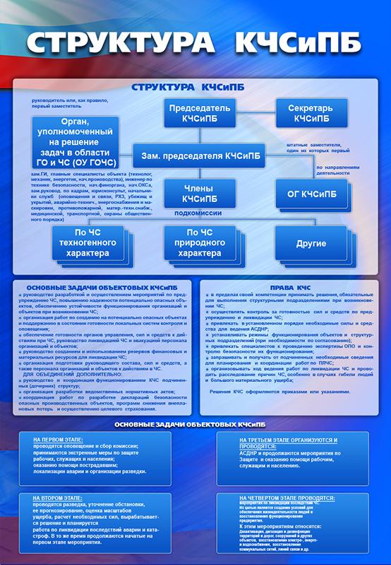 Стенд «Структура КЧС и ПБ»
