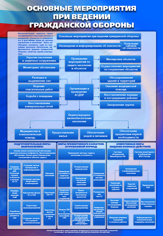 Стенд «Основные мероприятия при ведении гражданской обороны»