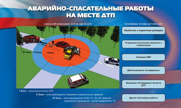"""Стенд """"Аварийно-спасательные работы на месте ДТП"""""""
