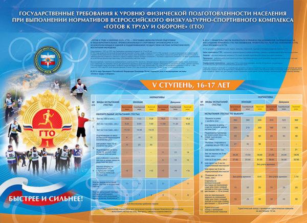 """Стенд """"ГТО 5 ступень 16-17 лет"""""""