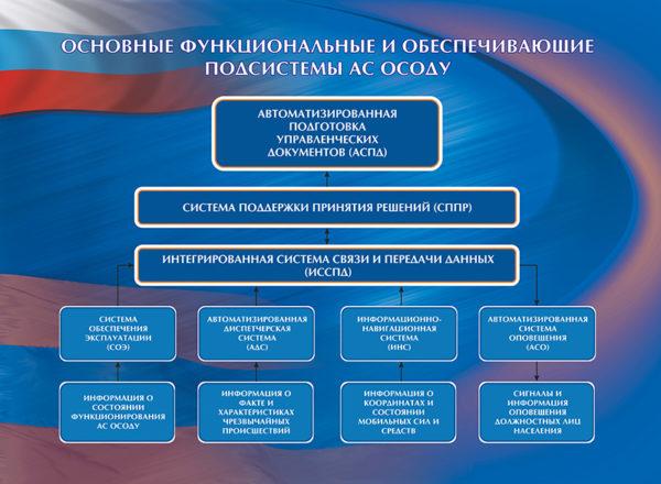 """Стенд """"Основные функциональные и обеспечивающие подсистемы АС ОСОДУ"""""""