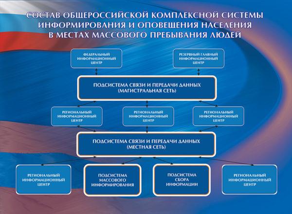 """Стенд """"Состав общероссийской комплексной системы информирования и оповещения населения в местах массового пребывания людей"""""""