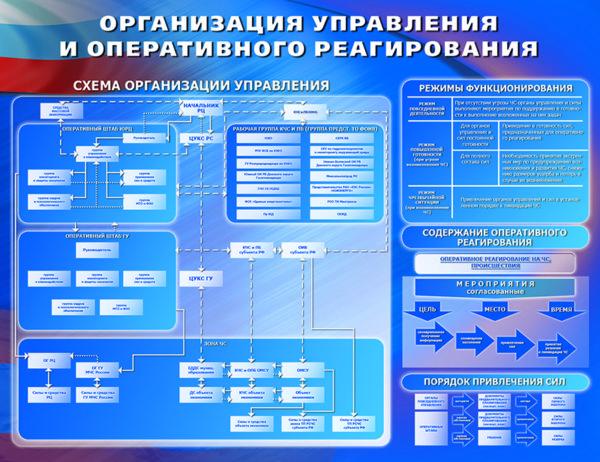 Стенд «Организация управления и оперативного реагирования»