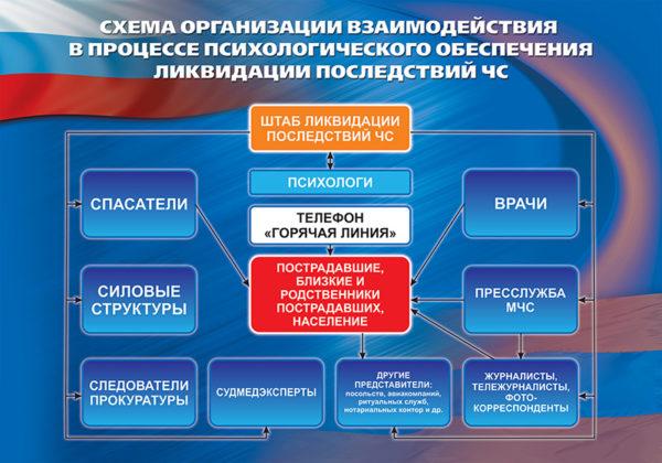 """Стенд """"Схема организации взаимодействия в процессе психологического обеспечения ликвидации последствий ЧС"""""""